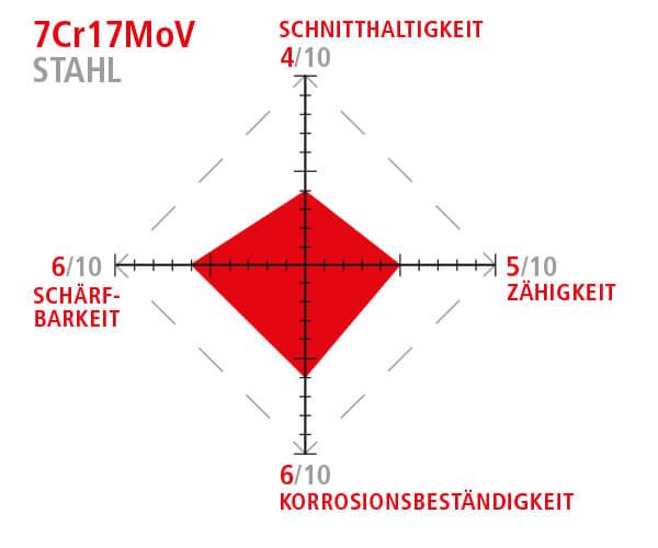 7Cr17MoV