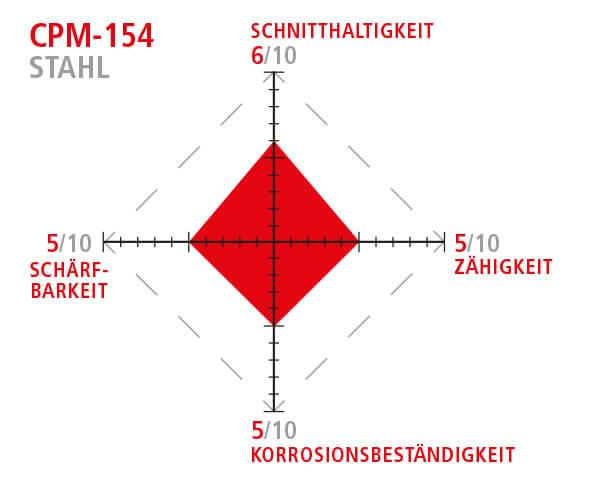 CPM-154