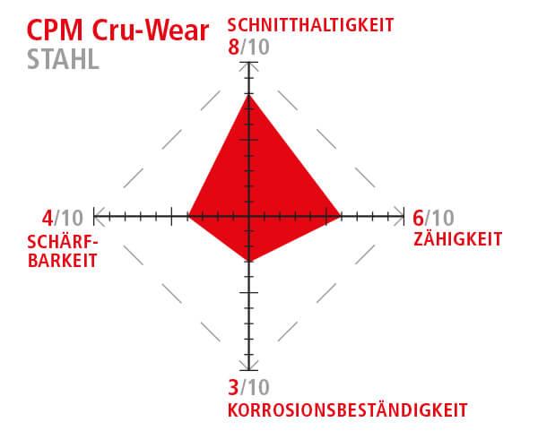 CPM Cru-Wear